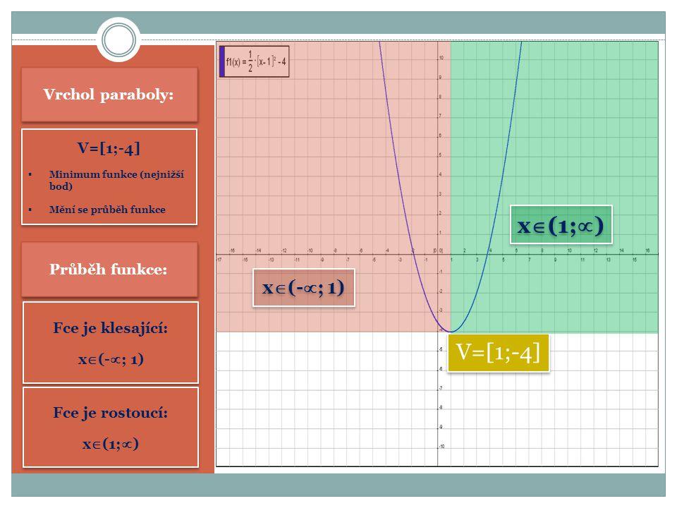 x(1;) V=[1;-4] x(-; 1) Vrchol paraboly: V=[1;-4] Průběh funkce: